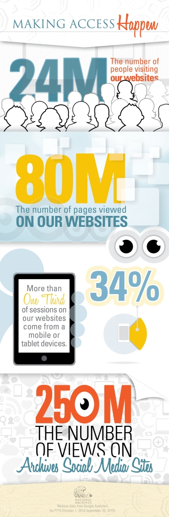 Web and Social Media infographic