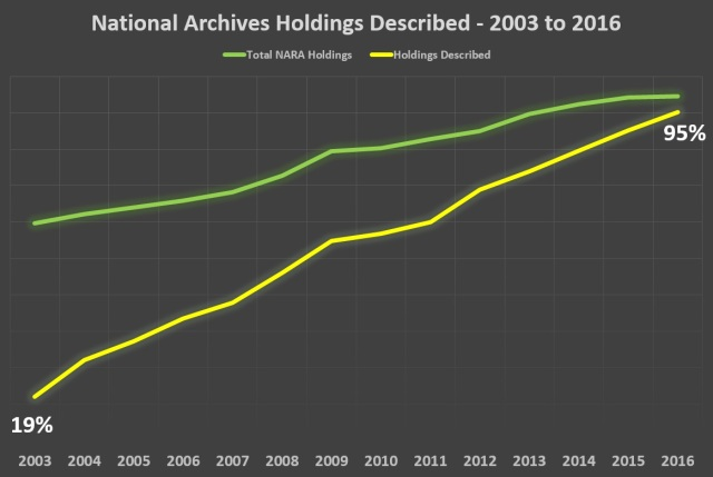 National Archives Holdings Described 2003-2016